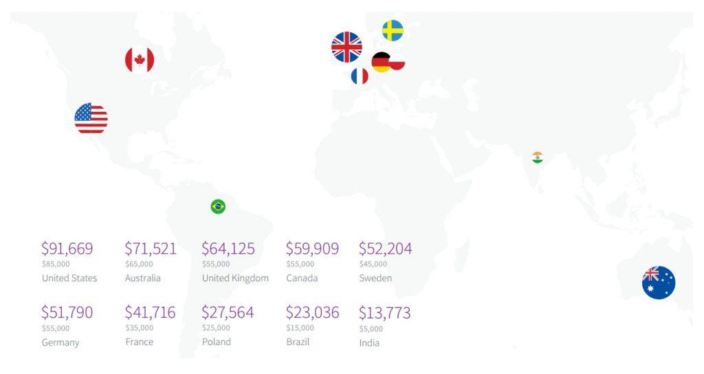 میانگین درآمد سالانه توسعه دهنده